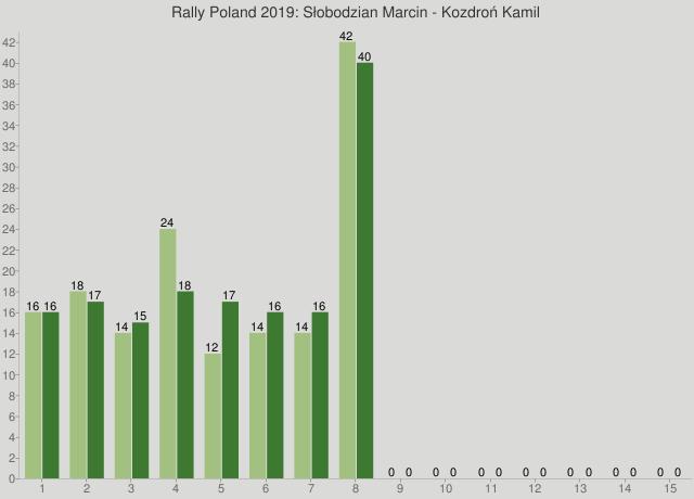 Rally Poland 2019: Słobodzian Marcin - Kozdroń Kamil