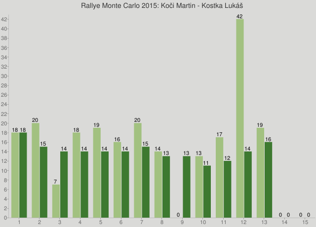 Rallye Monte Carlo 2015: Koči Martin - Kostka Lukáš