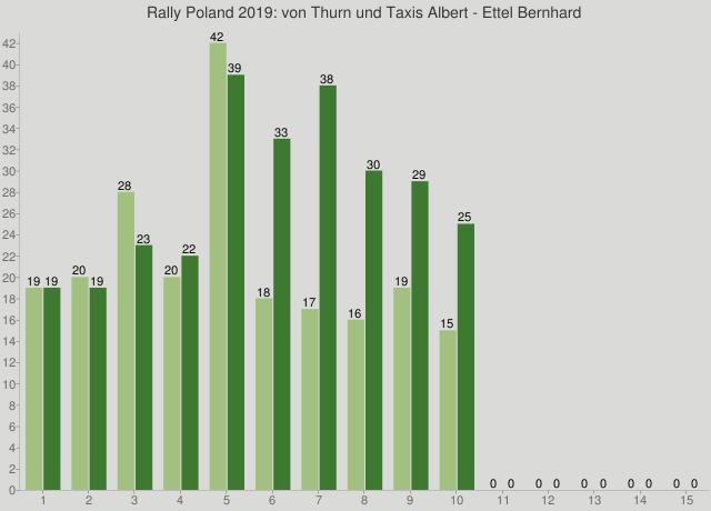 Rally Poland 2019: von Thurn und Taxis Albert - Ettel Bernhard