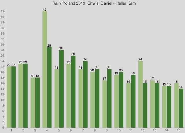 Rally Poland 2019: Chwist Daniel - Heller Kamil