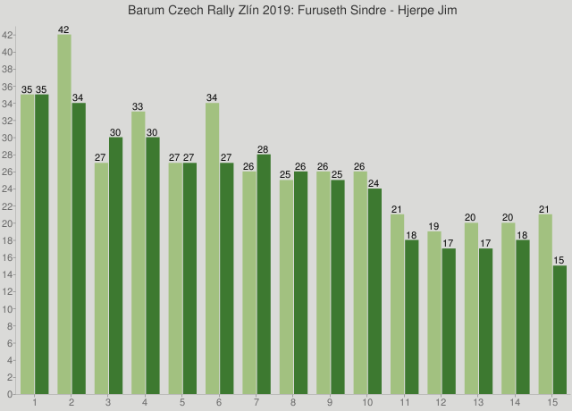 Barum Czech Rally Zlín 2019: Furuseth Sindre - Hjerpe Jim