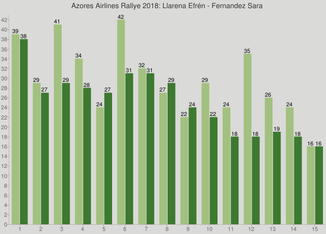 Azores Airlines Rallye 2018: Llarena Efrén - Fernandez Sara