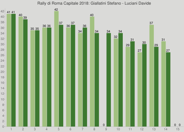 Rally di Roma Capitale 2018: Giallatini Stefano - Luciani Davide