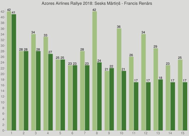 Azores Airlines Rallye 2018: Sesks Mārtiņš - Francis Renārs