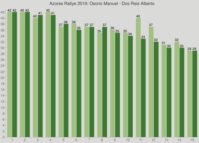 Azores Rallye 2019: Osorio Manuel - Dos Reis Alberto