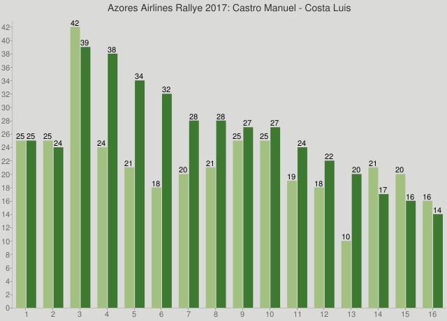 Azores Airlines Rallye 2017: Castro Manuel - Costa Luis