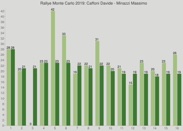 Rallye Monte Carlo 2019: Caffoni Davide - Minazzi Massimo
