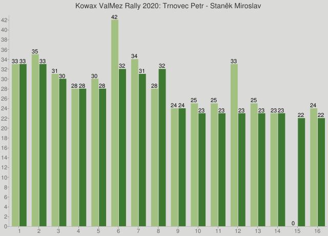 Kowax ValMez Rally 2020: Trnovec Petr - Staněk Miroslav