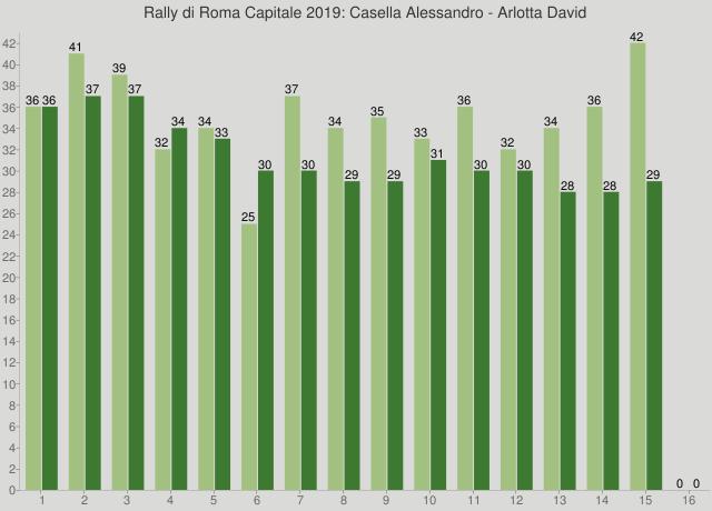 Rally di Roma Capitale 2019: Casella Alessandro - Arlotta David