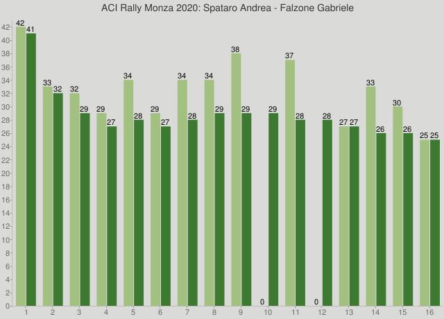 ACI Rally Monza 2020: Spataro Andrea - Falzone Gabriele
