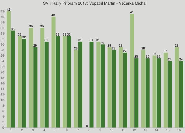 SVK Rally Příbram 2017: Vopatřil Martin - Večerka Michal