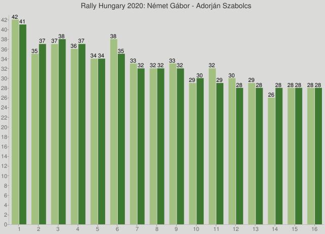 Rally Hungary 2020: Német Gábor - Adorján Szabolcs