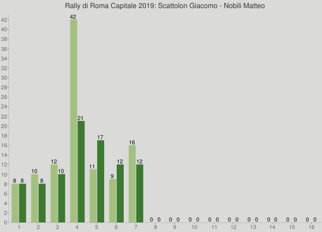 Rally di Roma Capitale 2019: Scattolon Giacomo - Nobili Matteo