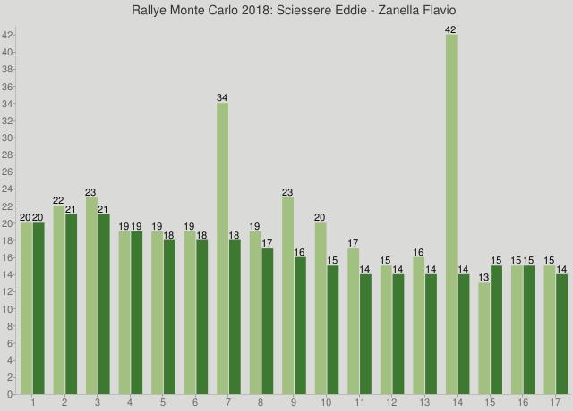 Rallye Monte Carlo 2018: Sciessere Eddie - Zanella Flavio