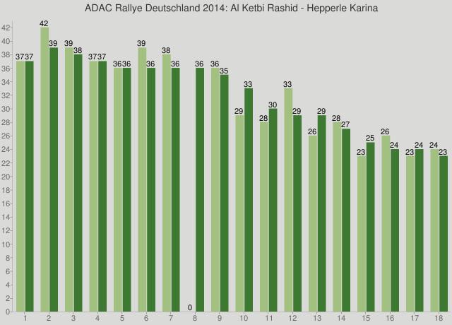 ADAC Rallye Deutschland 2014: Al Ketbi Rashid - Hepperle Karina