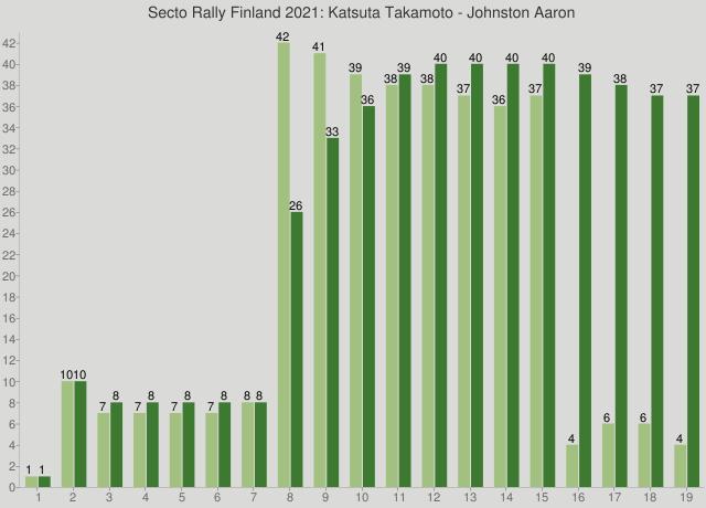 Secto Rally Finland 2021: Katsuta Takamoto - Johnston Aaron