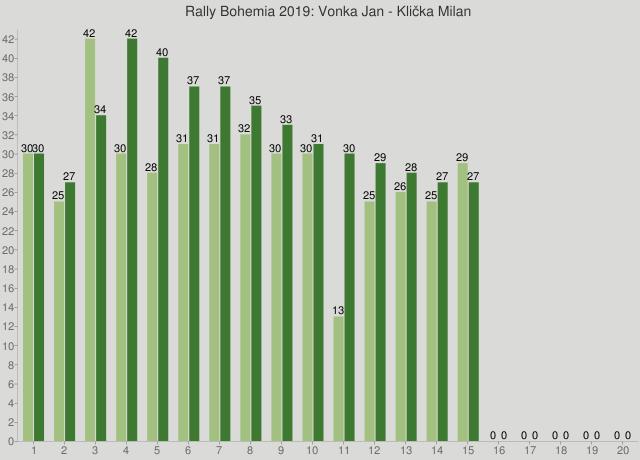Rally Bohemia 2019: Vonka Jan - Klička Milan