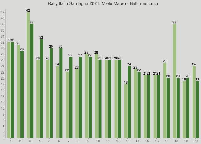 Rally Italia Sardegna 2021: Miele Mauro - Beltrame Luca
