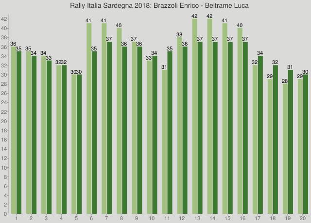 Rally Italia Sardegna 2018: Brazzoli Enrico - Beltrame Luca