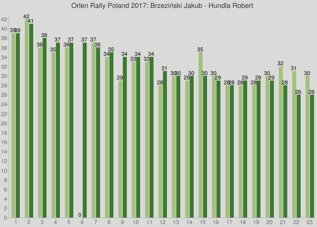 Orlen Rally Poland 2017: Brzeziński Jakub - Hundla Robert