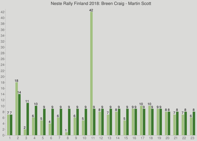 Neste Rally Finland 2018: Breen Craig - Martin Scott