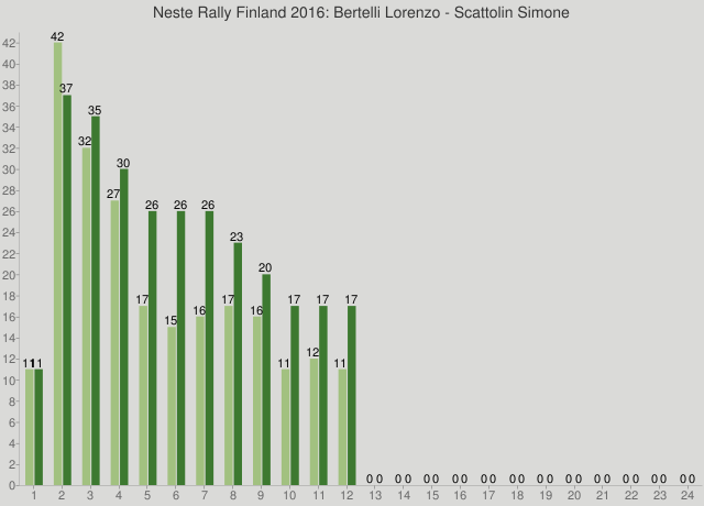 Neste Rally Finland 2016: Bertelli Lorenzo - Scattolin Simone