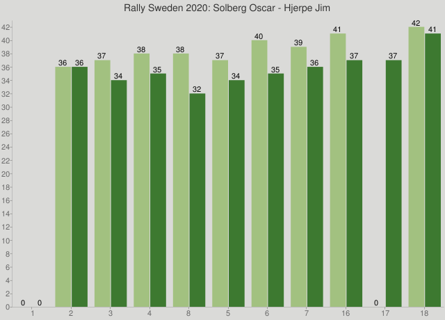Rally Sweden 2020: Solberg Oscar - Hjerpe Jim