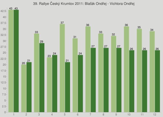 39. Rallye Český Krumlov 2011: Blaťák Ondřej - Vichtora Ondřej