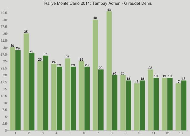 Rallye Monte Carlo 2011: Tambay Adrien - Giraudet Denis