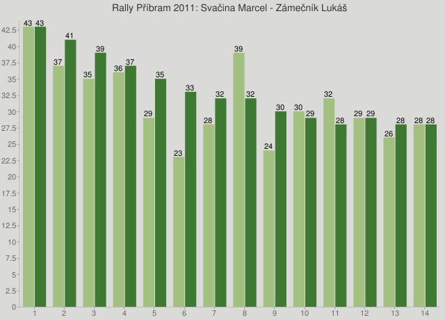 Rally Příbram 2011: Svačina Marcel - Zámečník Lukáš