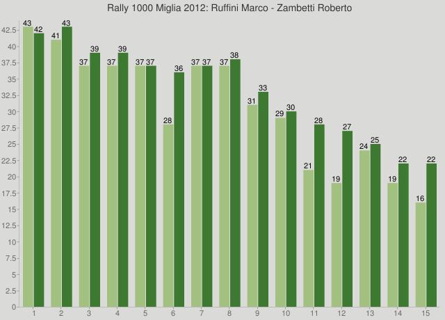 Rally 1000 Miglia 2012: Ruffini Marco - Zambetti Roberto