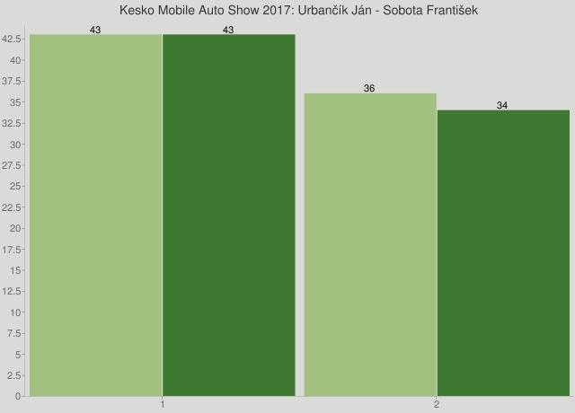 Kesko Mobile Auto Show 2017: Urbančík Ján - Sobota František