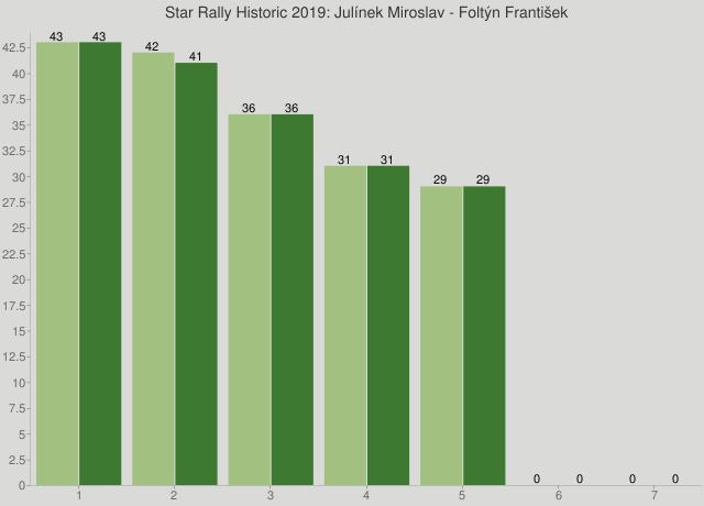 Star Rally Historic 2019: Julínek Miroslav - Foltýn František