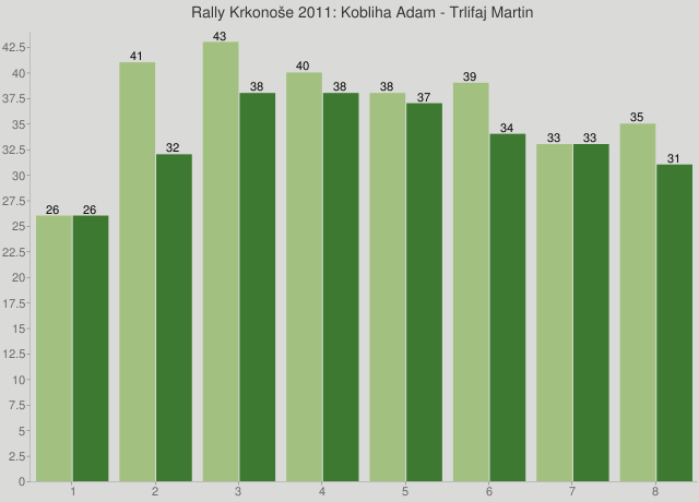 Rally Krkonoše 2011: Kobliha Adam - Trlifaj Martin