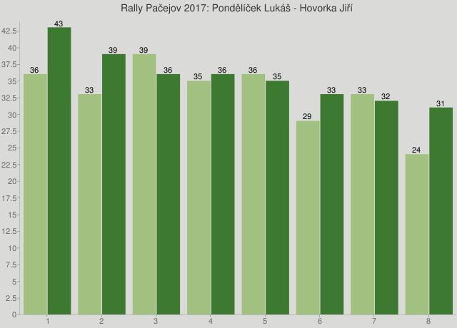 Rally Pačejov 2017: Pondělíček Lukáš - Hovorka Jiří