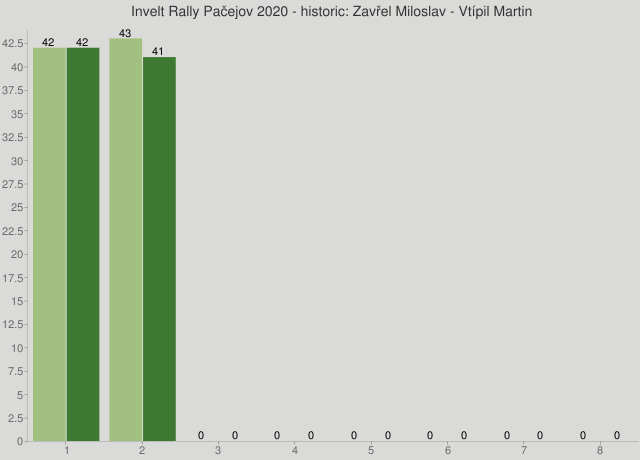 Invelt Rally Pačejov 2020 - historic: Zavřel Miloslav - Vtípil Martin