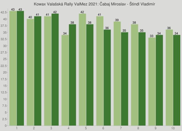 Kowax Valašská Rally ValMez 2021: Čabaj Miroslav - Štindl Vladimír