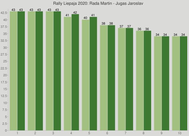 Rally Liepaja 2020: Rada Martin - Jugas Jaroslav