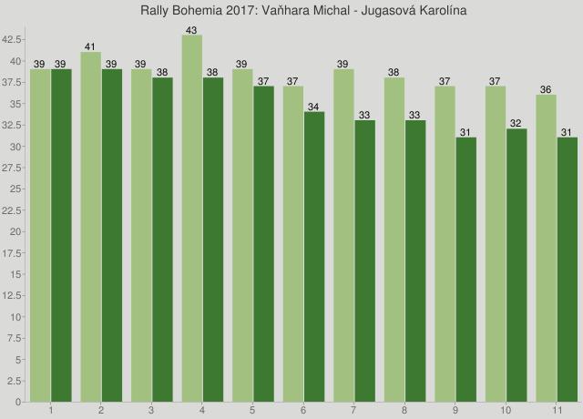Rally Bohemia 2017: Vaňhara Michal - Jugasová Karolína