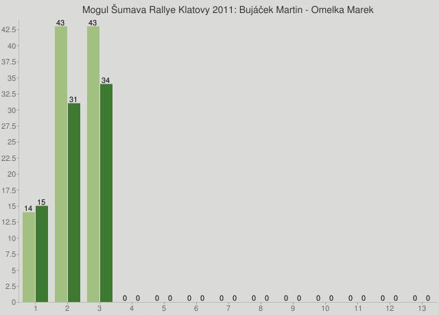 Mogul Šumava Rallye Klatovy 2011: Bujáček Martin - Omelka Marek