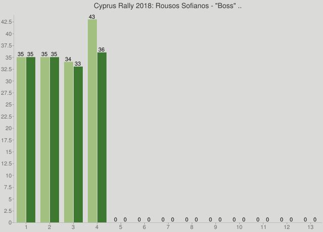 "Cyprus Rally 2018: Rousos Sofianos - ""Boss"" .."