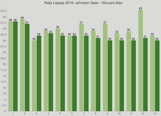 Rally Liepaja 2019: Johnston Sean - Kihurani Alex