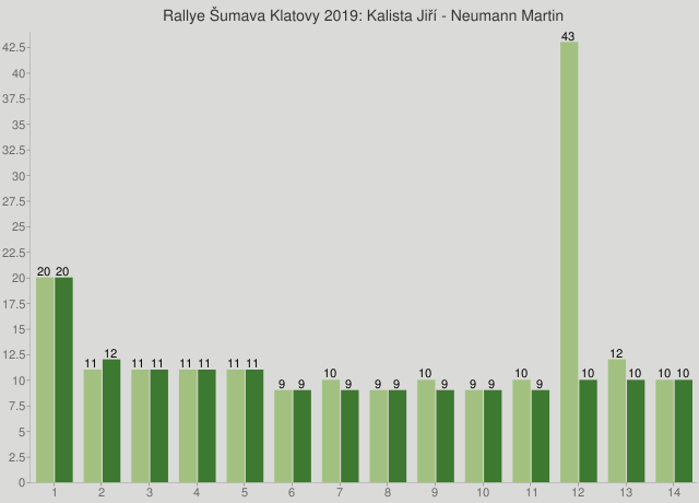 Rallye Šumava Klatovy 2019: Kalista Jiří - Neumann Martin