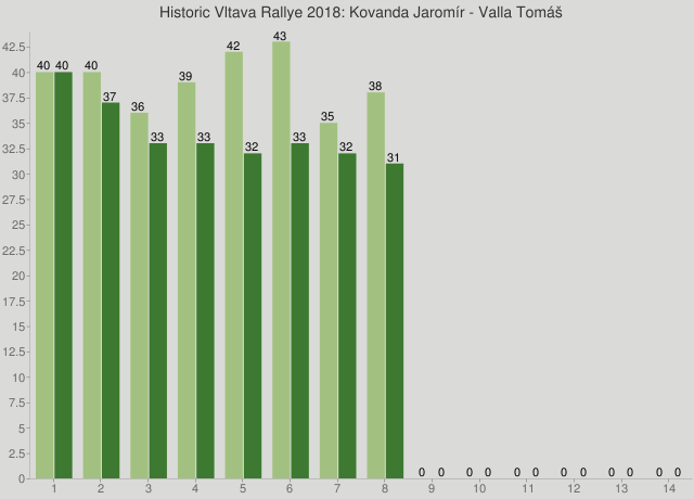 Historic Vltava Rallye 2018: Kovanda Jaromír - Valla Tomáš