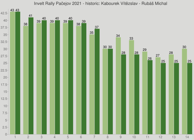 Invelt Rally Pačejov 2021 - historic: Kabourek Vítězslav - Rubáš Michal