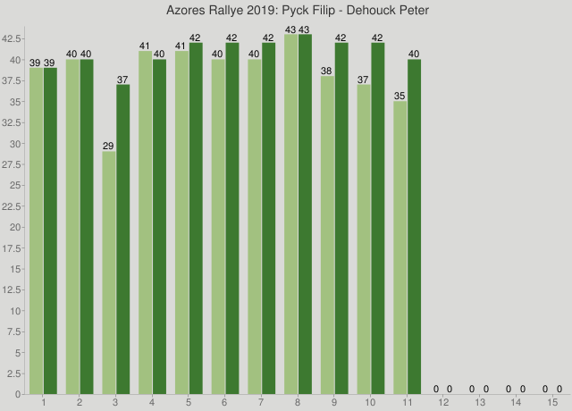 Azores Rallye 2019: Pyck Filip - Dehouck Peter
