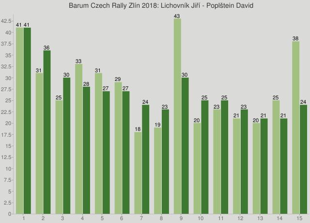 Barum Czech Rally Zlín 2018: Lichovník Jiří - Poplštein David