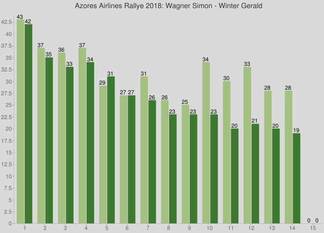 Azores Airlines Rallye 2018: Wagner Simon - Winter Gerald