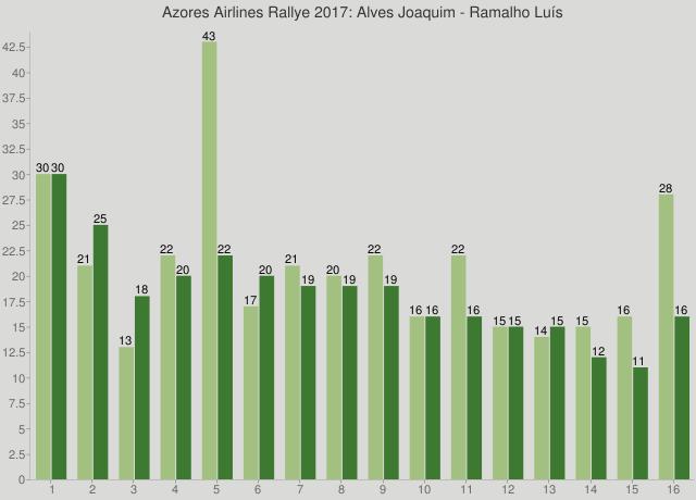 Azores Airlines Rallye 2017: Alves Joaquim - Ramalho Luís