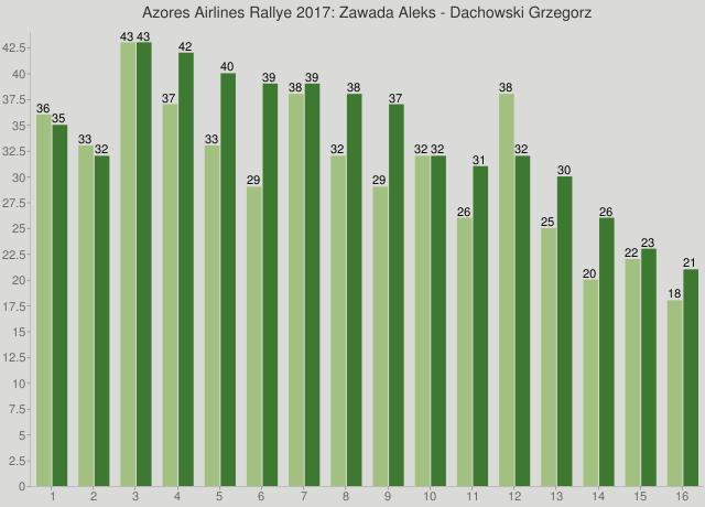 Azores Airlines Rallye 2017: Zawada Aleks - Dachowski Grzegorz